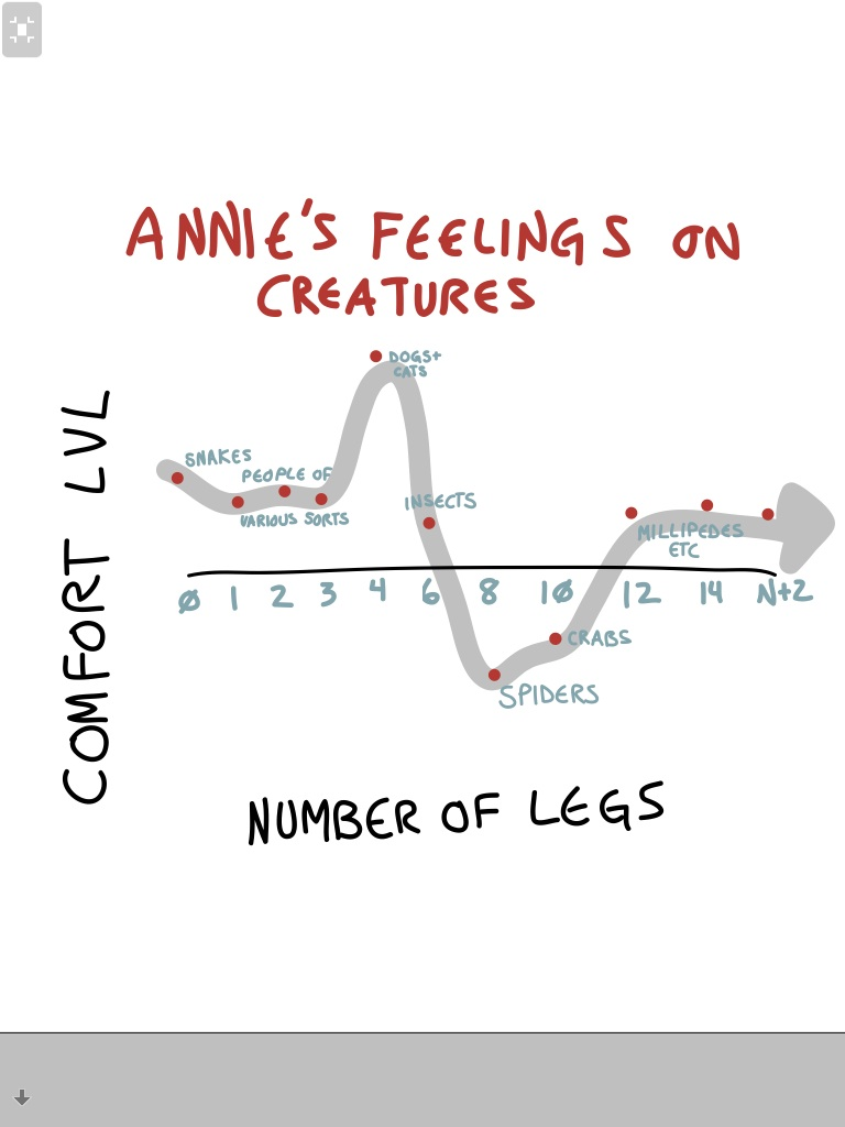 Annie's feelings on creatures